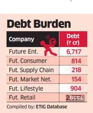 Debt burden of future group