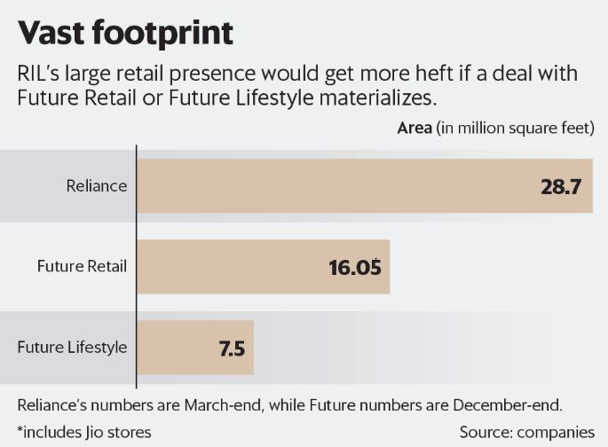 reliance vast footprint if it would get more heft with future lifestyle