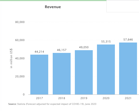 Forecast of gaming revenue projection