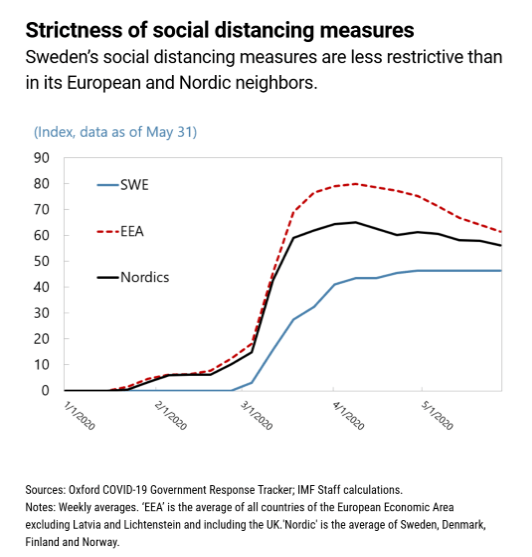 sweden's social distancing measures
