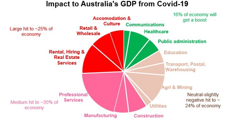 Impact to Australia's GDP from COVID-19 falling into recession