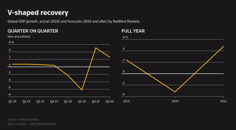 V-shaped recovery, gdp growth
