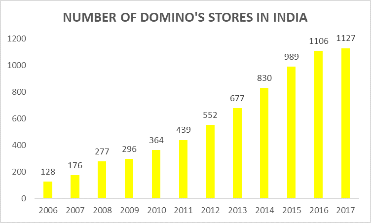 Number of domino's stores in India