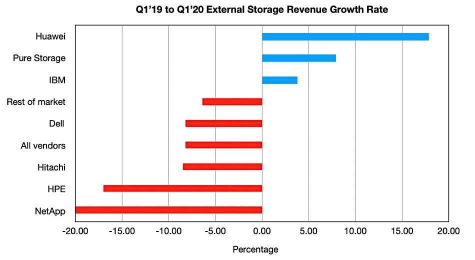 Huawei, Pure and IBM enterprise storage sales up;