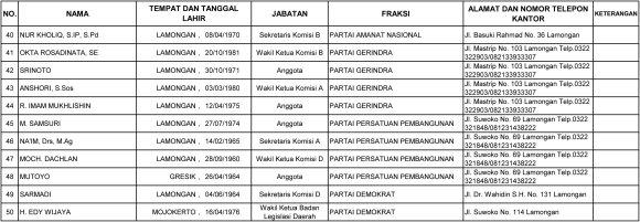 DATA_ANGGOTA_DPRD_LAMONGAN1-3