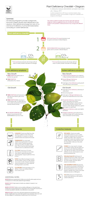 Aquarium Plant Deficiency Decision Tree
