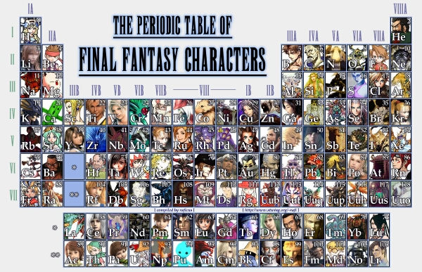 [GEEK]: TABLA PERIODICA DE FINAL FANTASY