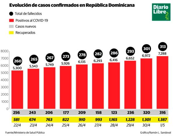 COVID-19 ha matado 313 personas en dos meses y contagiado a 7,288 en RD