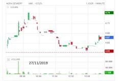 Agfa Gevaert aandeel: beleggen technische analyse aandelen koers voorspellen !?!