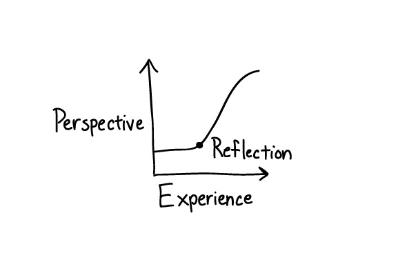 learning reflection Personally, i have always battled to just fit my curriculum into the time allotted ( anyone relate) therefore engaging, authentic student reflection.