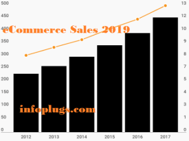 10 Trust Ways that Can Boost Your eCommerce Sales