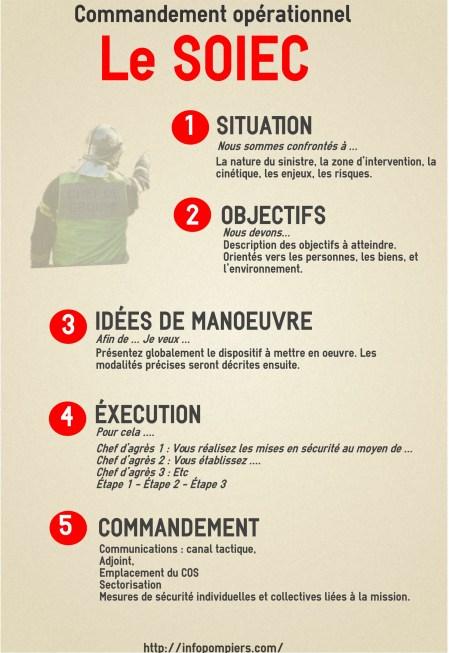 Situation-Objectif-idée de manoeuvre-exécution-Commandement
