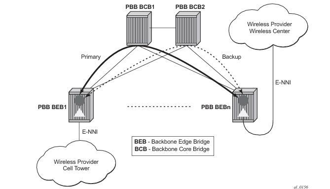 IEEE 802.1ah Provider Backbone Bridging