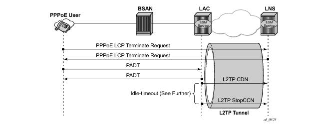 L2TP for Subscriber Access — LAC
