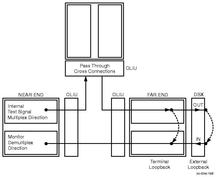 Procedure 14-9: Perform DS1/E1 transmission test