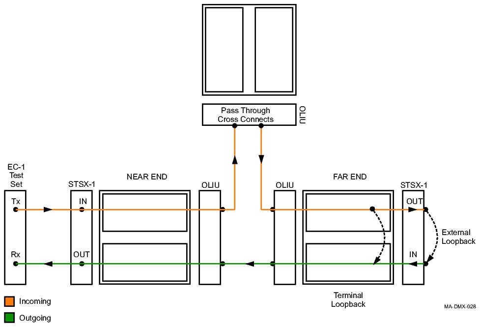Procedure 14-11: Perform EC-1 transmission test
