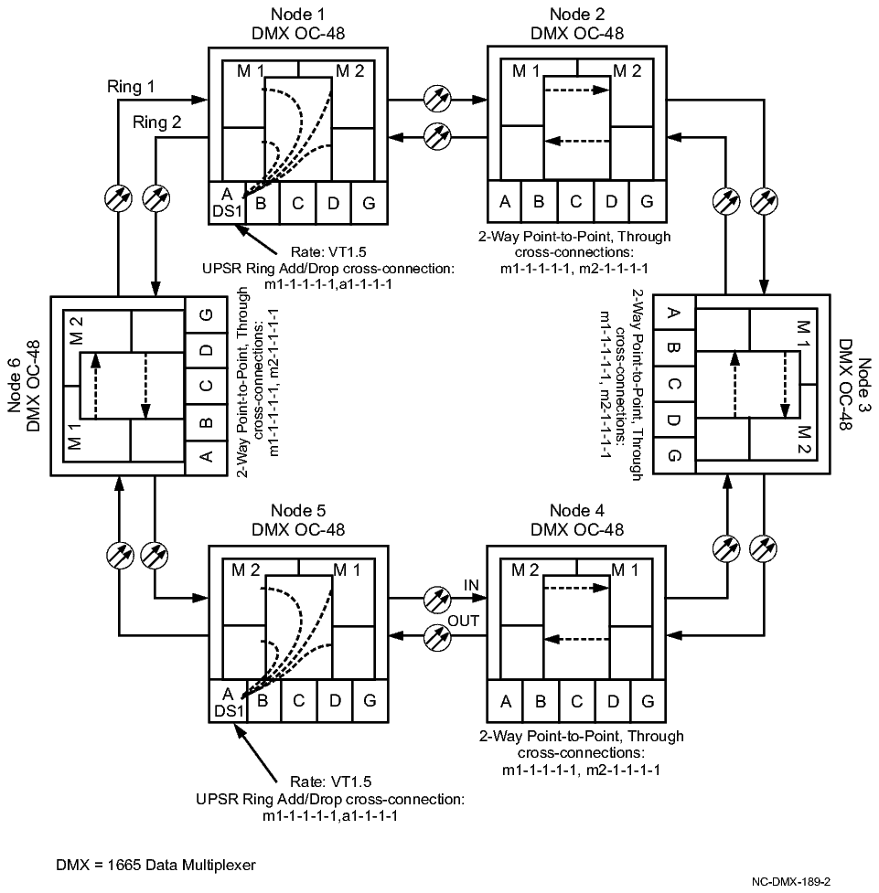 Procedure 10-5: Make VT1.5 or STS-n cross-connections