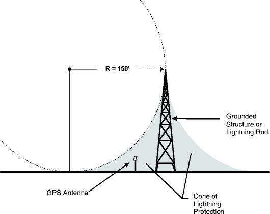Lightning interference consideration