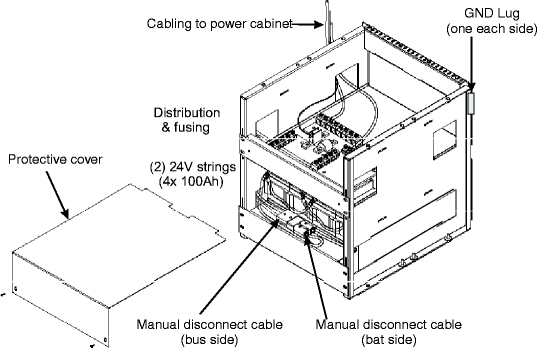 UMTS Macrocell base station overview