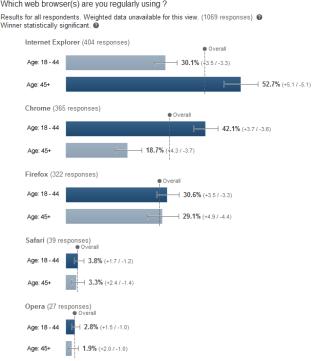 demografia anúncios