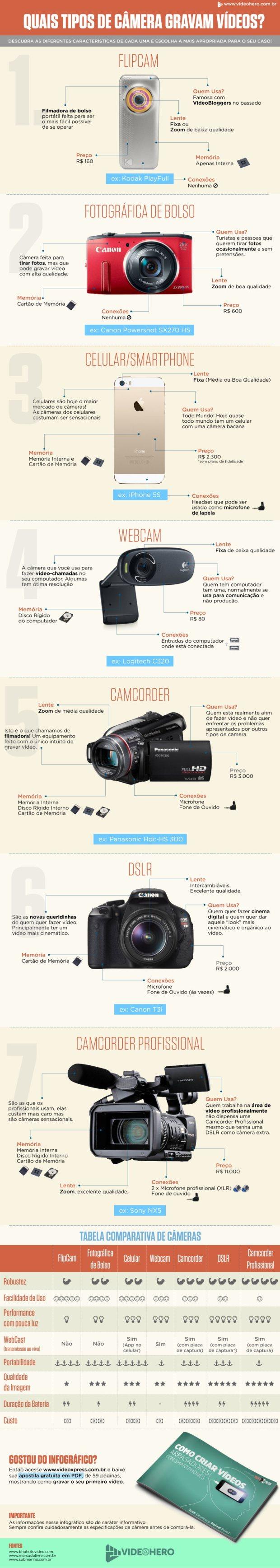 Infográfico - como fazer vídeo no celular