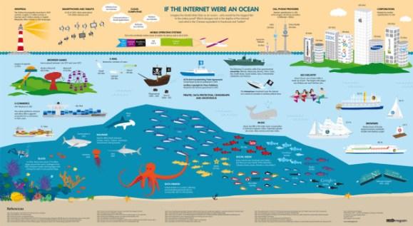 Infographie Internet