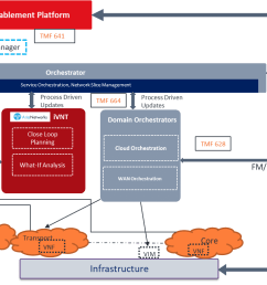 vendor partners created an advanced architecture each providing a vital element of the system as illustrated in this high level architecture diagram  [ 1386 x 784 Pixel ]