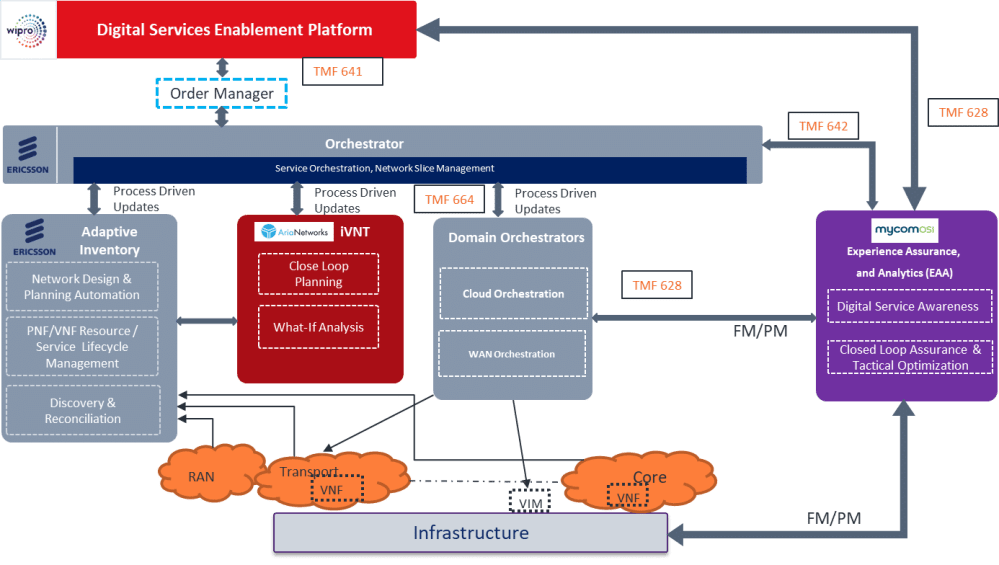 medium resolution of  vendor partners created an advanced architecture each providing a vital element of the system as illustrated in this high level architecture diagram