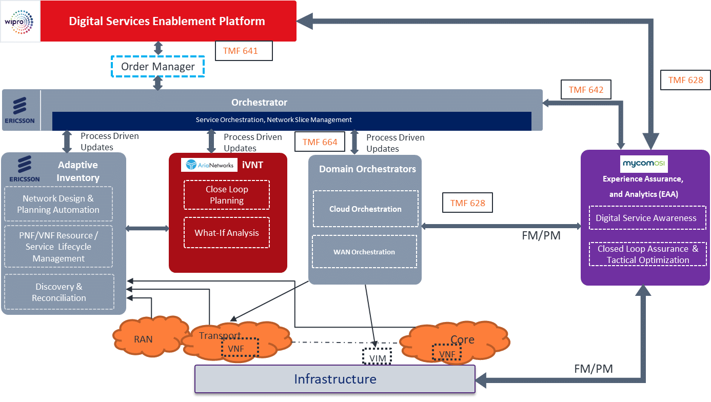 hight resolution of  vendor partners created an advanced architecture each providing a vital element of the system as illustrated in this high level architecture diagram