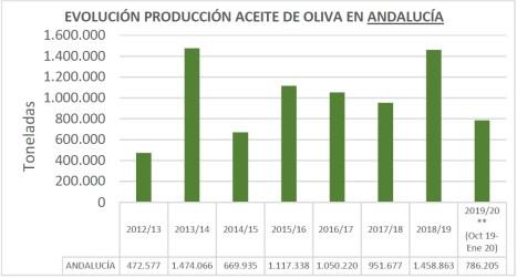Evolución producción aceite andalucía