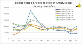 Salidas netas aceite meses y campaña