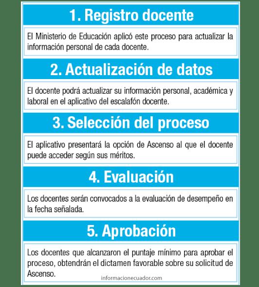 ascenso-docente-2016-ecuador