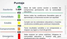 categorian-que-indican-el-nivel-de-desarrollo-del-colegio-ineval-mineduc-informacionecuador-com