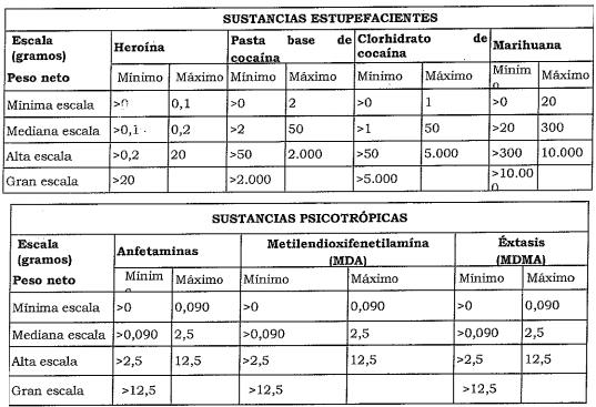 tabla de consumo de drogas ecuador 2017 informacionecuador.com
