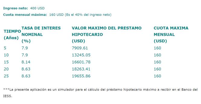 tabla-de-amortizacion-préstamos-hipotecarios-biess