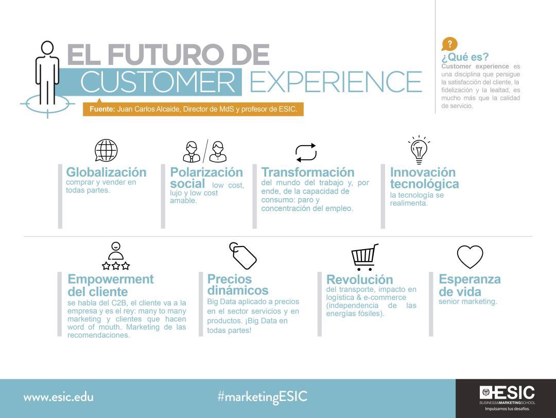 La escuela de negocios ESIC en un infografía sobre el futuro del customer experience habla del empowerment del cliente. Se habla del C2B. El cliente va a la empresa y es el rey. many to may marketing y clientes que hacen word of mouth. Marketing de las recomendaciones.