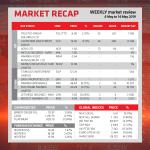 Market Recap – 8 May to 14 May 2019