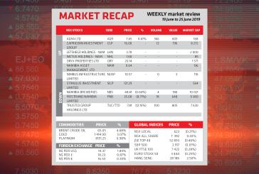 Market Recap 19 June to 25 June 2019