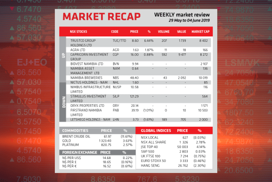 Market Recap 4 June 2019