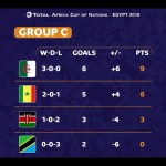 Algeria comes out on top of Group C