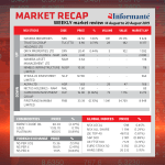 Market recap – 14 August to 20 August 2019