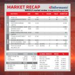 Market Recap 21 Aug to 27 Aug 2019