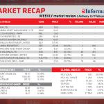 Market Recap 5 February to 11 February 2020