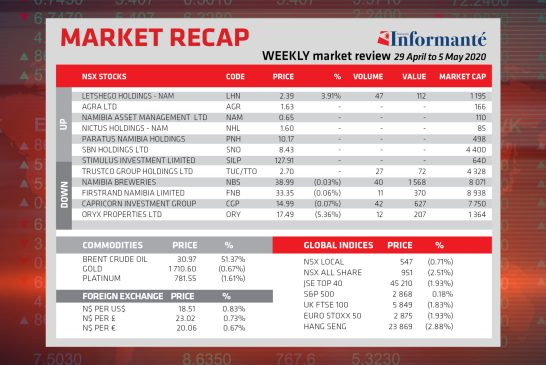 Market Recap 29 April to 5 May 2020