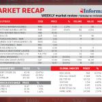 Market Recap 7 Oct to 13 Oct 2020