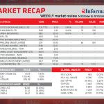 Market Recap 14 Oct to 20 Oct 2020