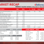 Market Recap 25 Nov to 1 Dec 2020