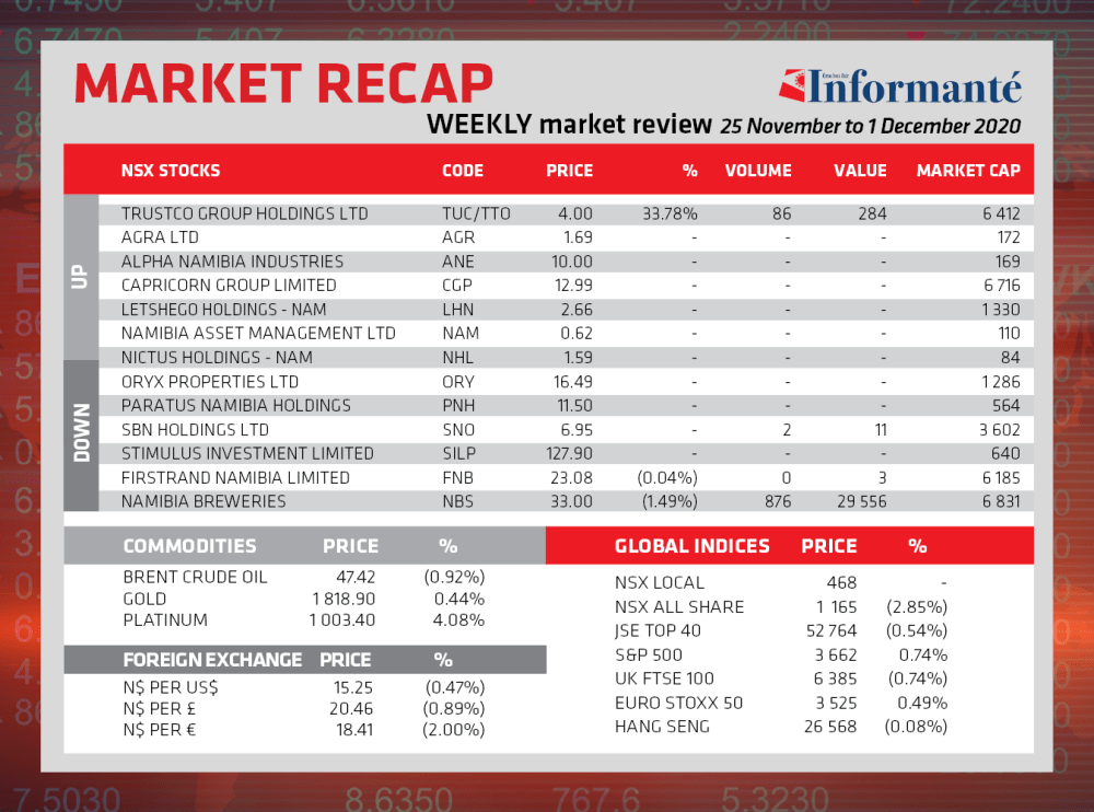local market week NSX Local index Overall December
