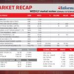 Market Recap 6 Jan to 12 Jan 2021