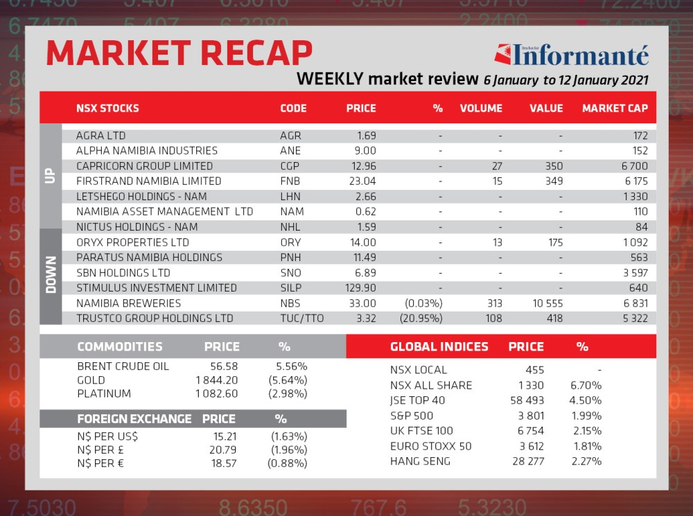 Market Recap NSX Local index 2021 Namibia Breweries local company exchange Capricorn Group FirstRand Namibia Trustco Group Breweries shares traded